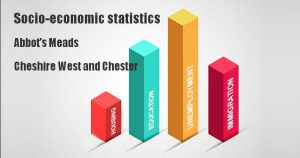Socio-economic statistics for Abbot's Meads, Cheshire West and Chester