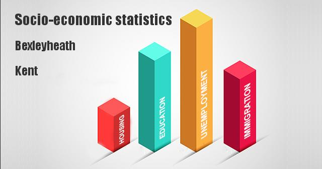 Socio-economic statistics for Bexleyheath, Kent