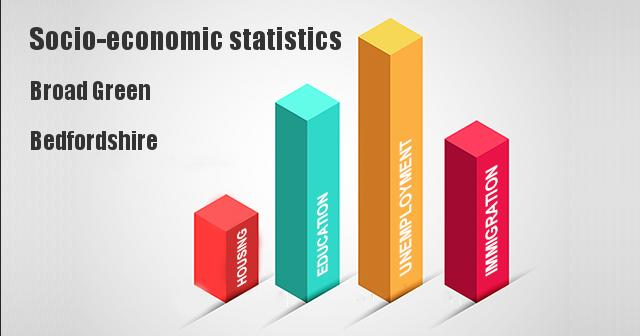 Socio-economic statistics for Broad Green, Bedfordshire