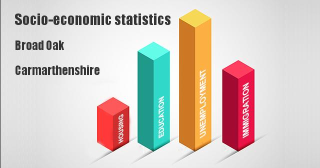 Socio-economic statistics for Broad Oak, Carmarthenshire