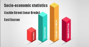 Socio-economic statistics for Cackle Street (near Brede), East Sussex