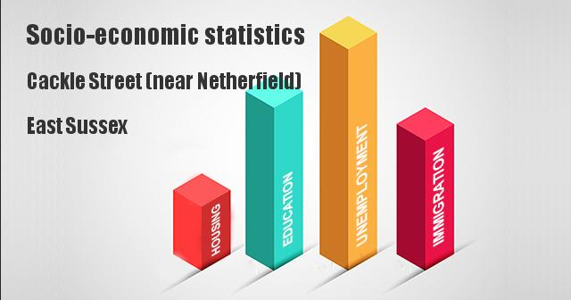 Socio-economic statistics for Cackle Street (near Netherfield), East Sussex