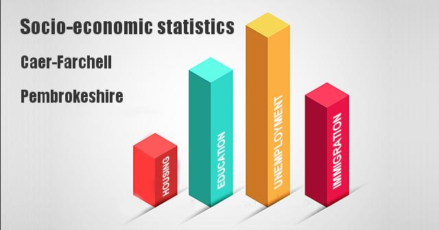 Socio-economic statistics for Caer-Farchell, Pembrokeshire