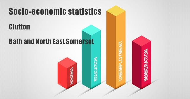 Socio-economic statistics for Clutton, Bath and North East Somerset