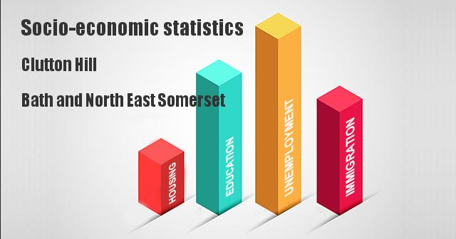 Socio-economic statistics for Clutton Hill, Bath and North East Somerset