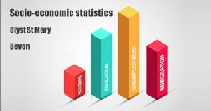 Socio-economic statistics for Clyst St Mary, Devon