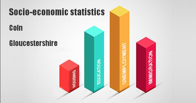 Socio-economic statistics for Coln, Gloucestershire