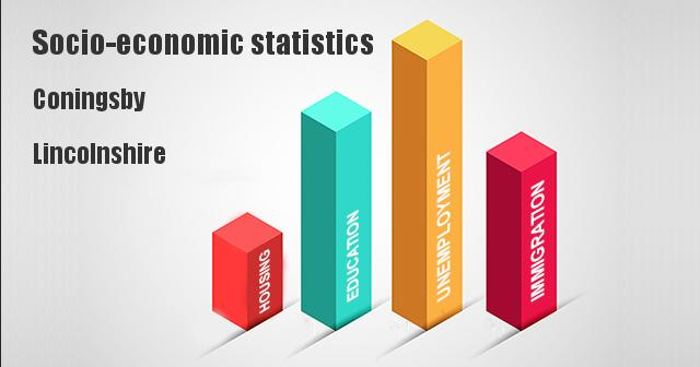 Socio-economic statistics for Coningsby, Lincolnshire