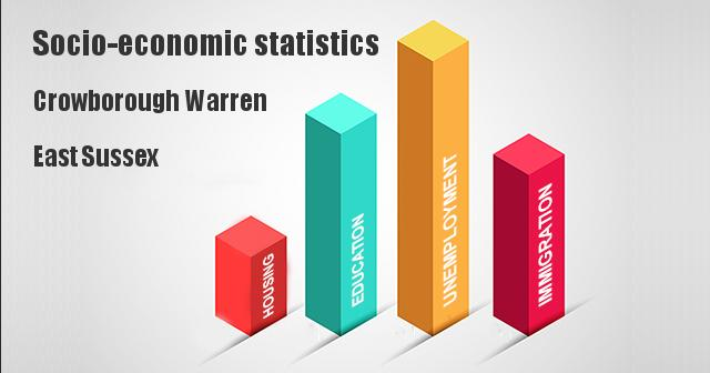 Socio-economic statistics for Crowborough Warren, East Sussex