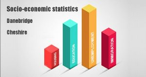 Socio-economic statistics for Danebridge, Cheshire