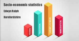 Socio-economic statistics for Edwyn Ralph, Herefordshire