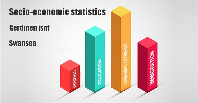 Socio-economic statistics for Gerdinen isaf, Swansea
