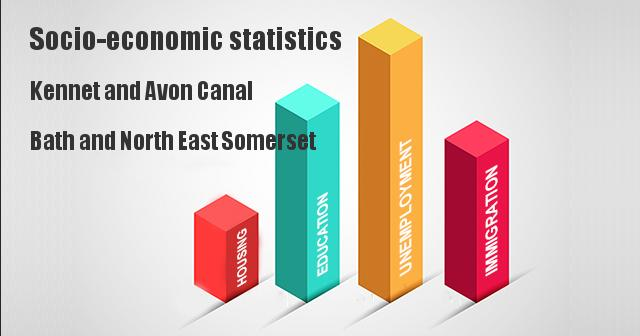 Socio-economic statistics for Kennet and Avon Canal, Bath and North East Somerset
