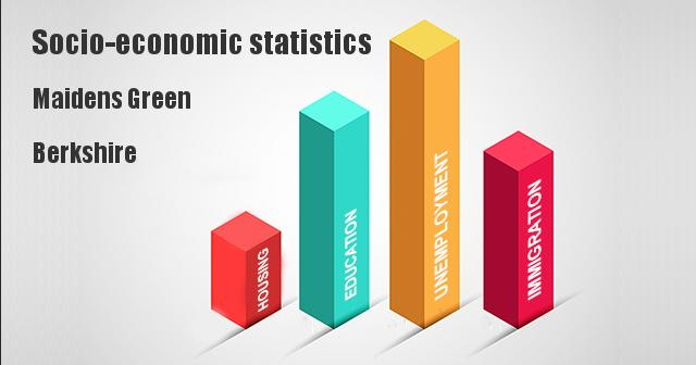 Socio-economic statistics for Maidens Green, Berkshire