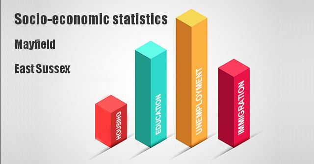 Socio-economic statistics for Mayfield, East Sussex
