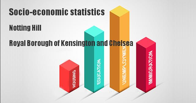 Socio-economic statistics for Notting Hill, Royal Borough of Kensington and Chelsea