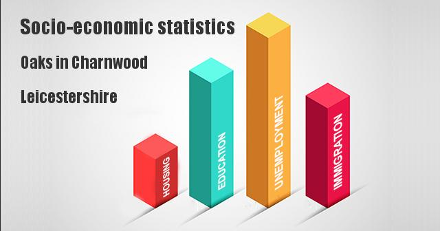 Socio-economic statistics for Oaks in Charnwood, Leicestershire