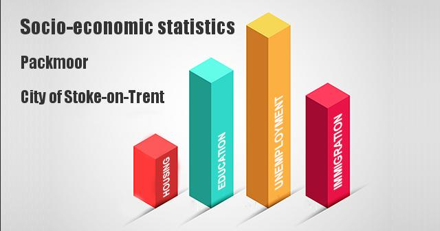 Socio-economic statistics for Packmoor, City of Stoke-on-Trent