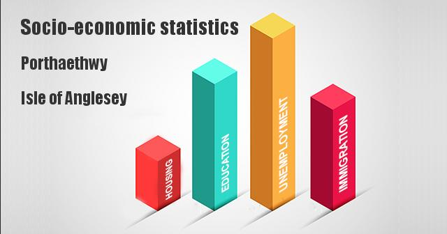 Socio-economic statistics for Porthaethwy, Isle of Anglesey