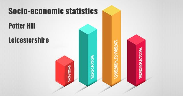 Socio-economic statistics for Potter Hill, Leicestershire