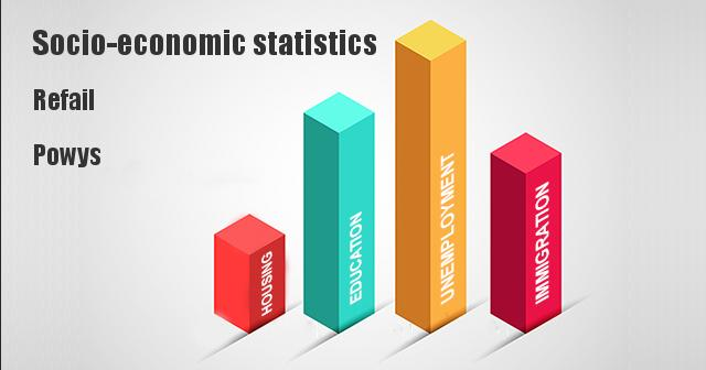 Socio-economic statistics for Refail, Powys