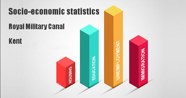 Socio-economic statistics for Royal Military Canal, Kent