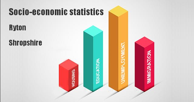 Socio-economic statistics for Ryton, Shropshire