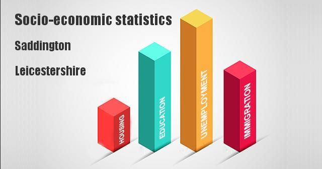 Socio-economic statistics for Saddington, Leicestershire