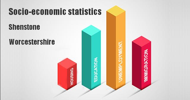 Socio-economic statistics for Shenstone, Worcestershire