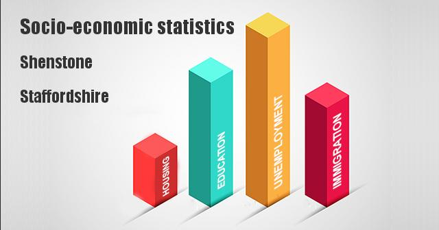 Socio-economic statistics for Shenstone, Staffordshire