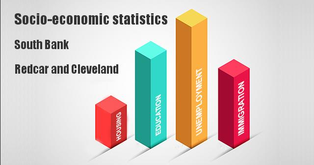 Socio-economic statistics for South Bank, Redcar and Cleveland