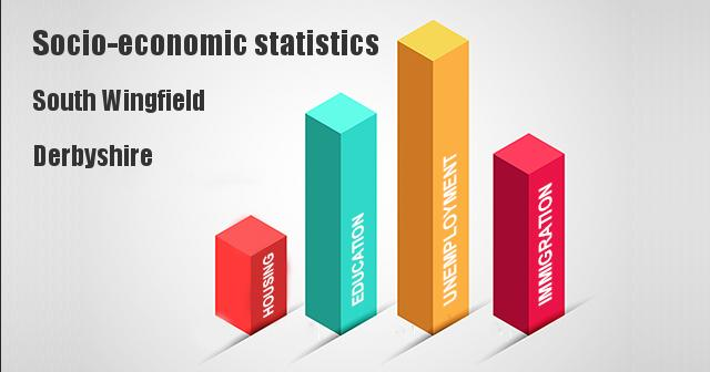 Socio-economic statistics for South Wingfield, Derbyshire