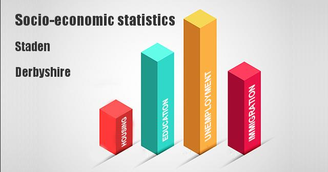 Socio-economic statistics for Staden, Derbyshire