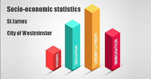 Socio-economic statistics for St James, City of Westminster
