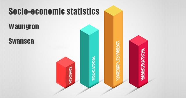 Socio-economic statistics for Waungron, Swansea